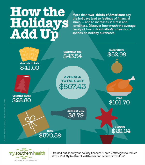 Cost of Holidays