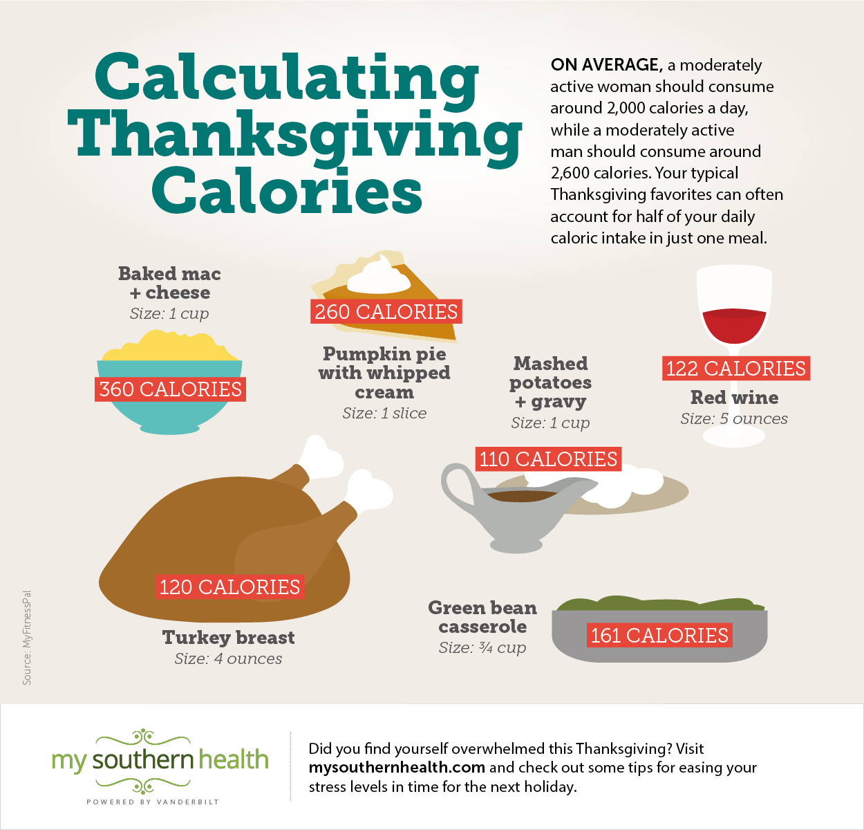 infographic how to enjoy thanksgiving while counting