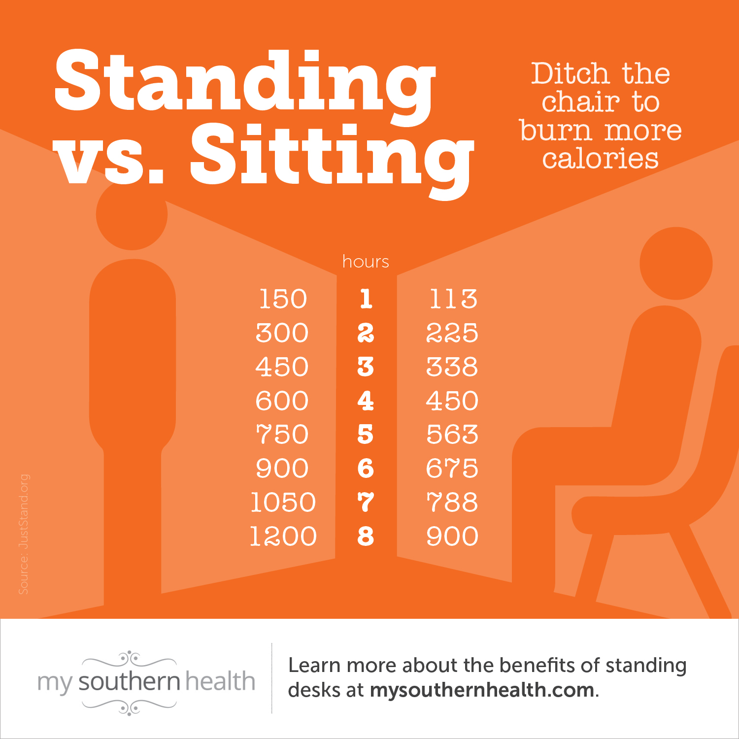 sitting vs. standing at work