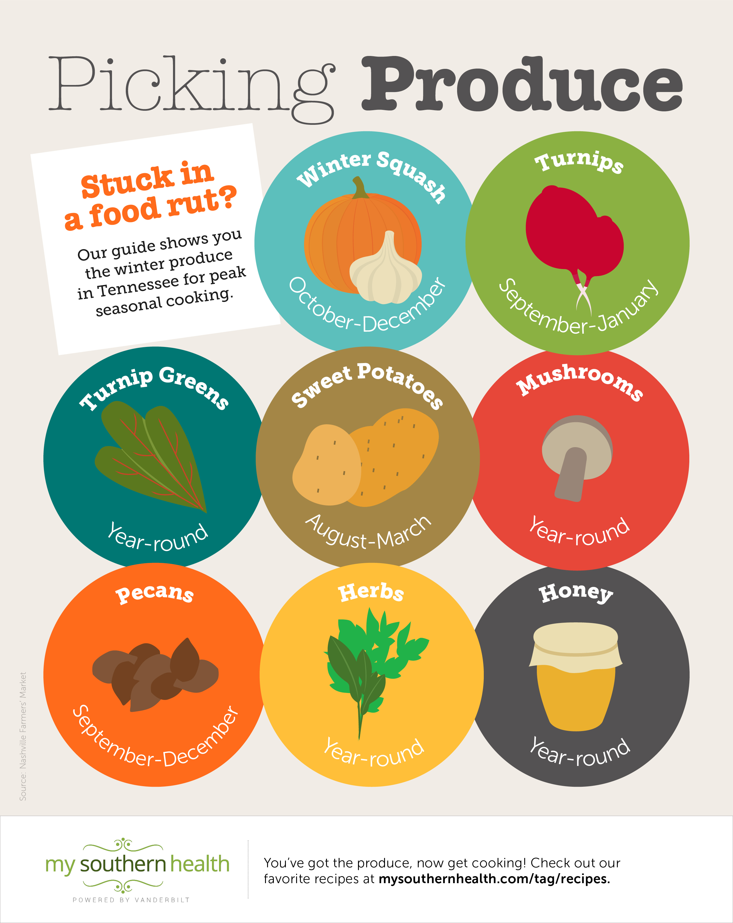 Winter produce guide
