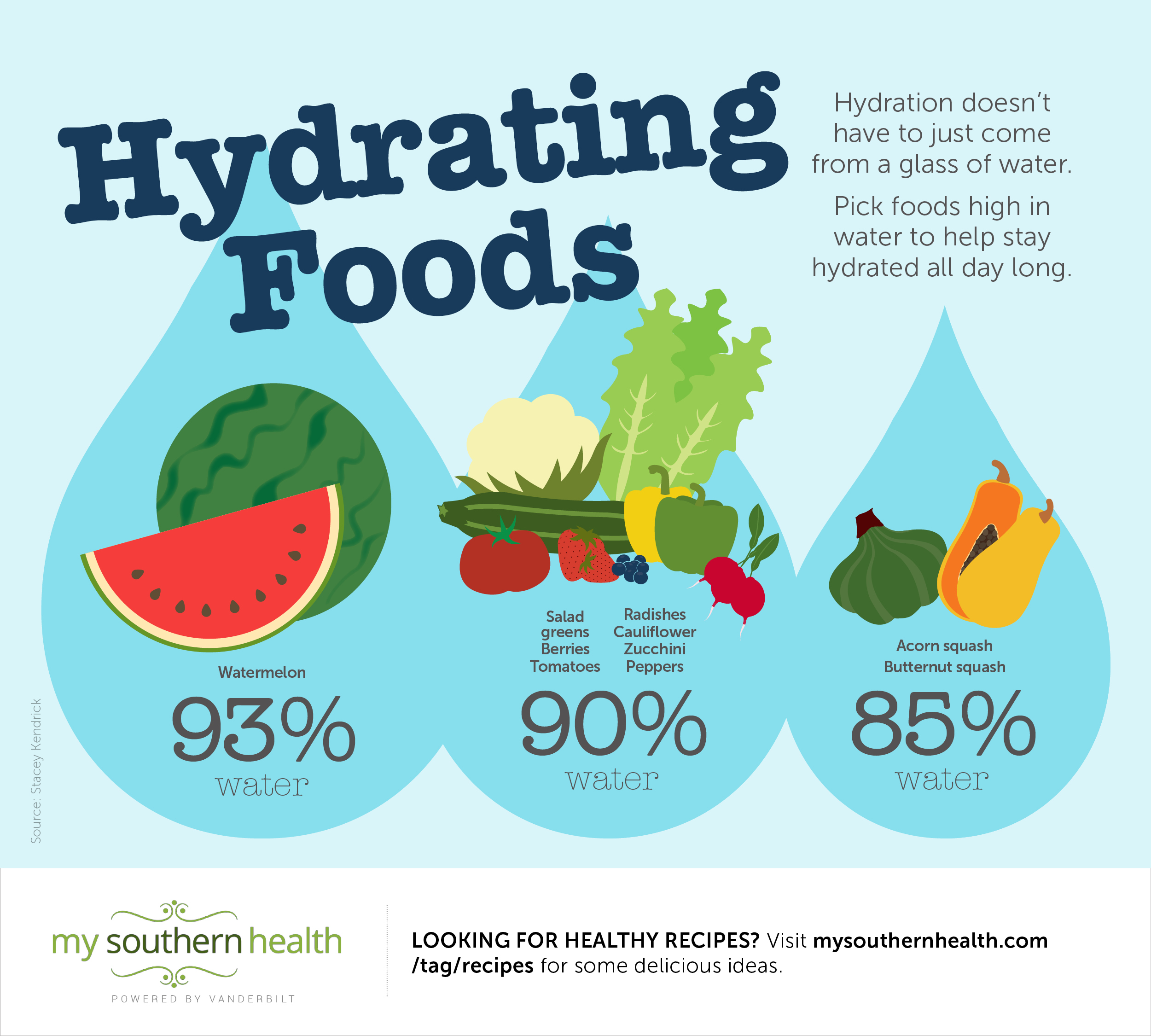 03_15 Hydrating Foods Info
