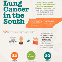 Infographic explaining lung cancer screening